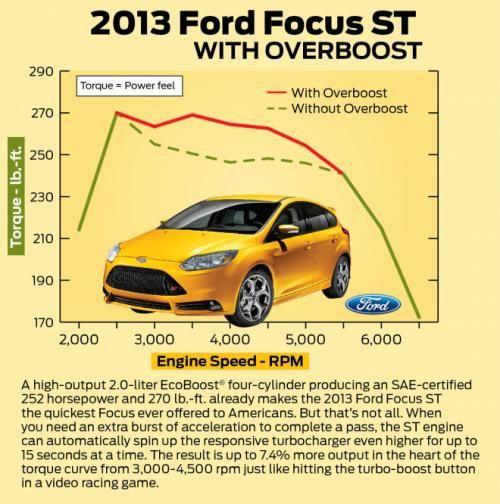 download FORD FOCUS ST workshop manual