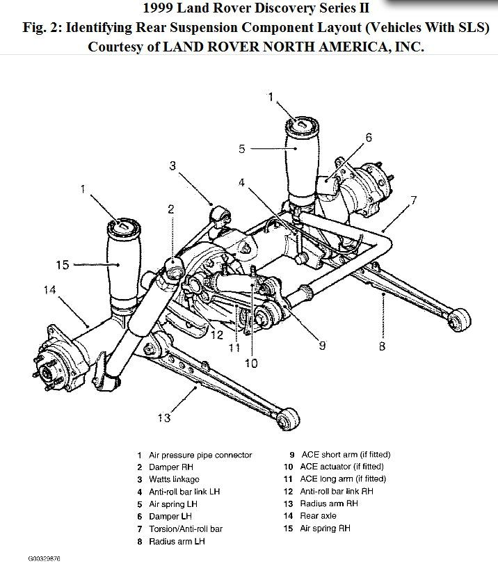 download Land Rover Discovery 2 workshop manual