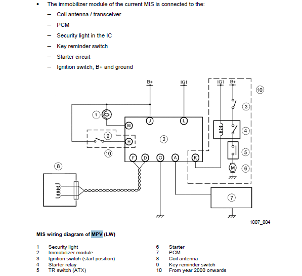 download MAZDA MPV LW workshop manual